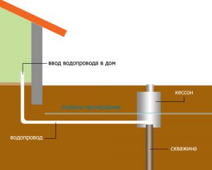 наружняя канализация