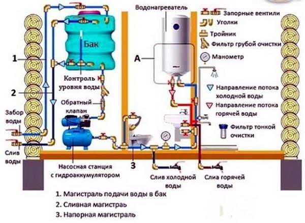 Водопровод своими руками на даче схема