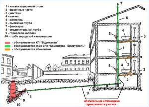 Москва - ремонт - Лучшие товары и услуги в Интернете