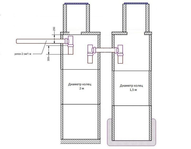 Схема канализации в частном доме из колец своими руками 744