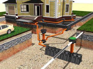 ливневая канализация дачи