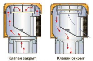 принцип клапана