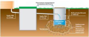 проектирование канализации