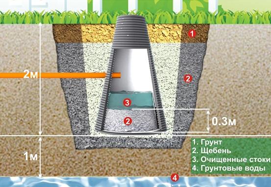 Как сделать септик если есть грунтовые воды 27
