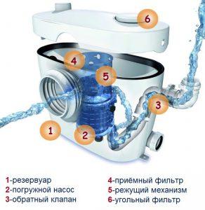 сололифт система
