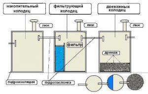 схема септика
