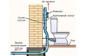 Устройство канализации в частном доме своими руками: схема, как.