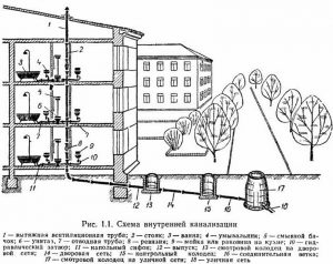 канализация в многоэтажке