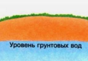 уровень грунтовых вод2