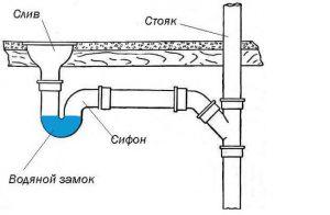 стояк канализации