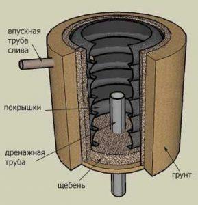 Выкачать канализацию в частном доме